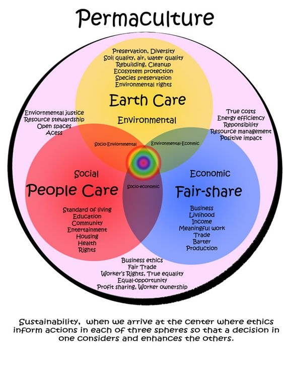 permaculture07