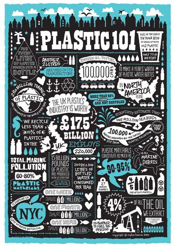 plastic101